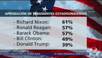 Baja la popularidad de Donald Trump