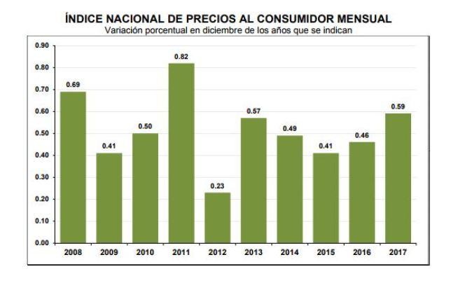 El Índice Nacional de Precios al Consumidor aumenta 0.59 por ciento