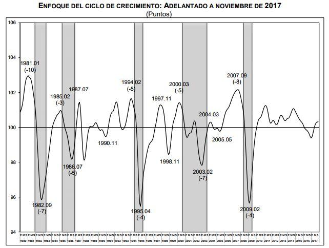El indicador adelantado liga 11 meses de incrementos