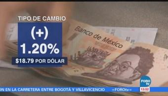 Peso Mexicano Aprecia 1.20% Debilidad Dólar