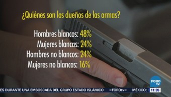 67% de estadounidenses argumentan que poseen un arma por protección