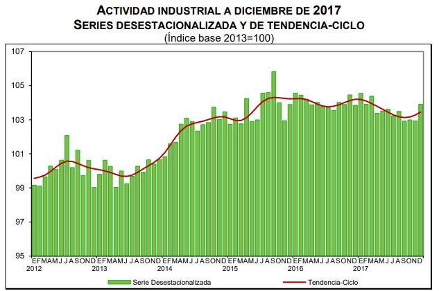 Actividad industrial - series desestacionalizada y tendencia de ciclo