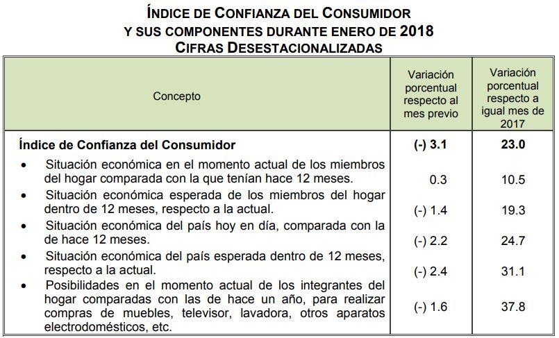 Confianza de consumidores mejora de enero 2017 a enero 2018