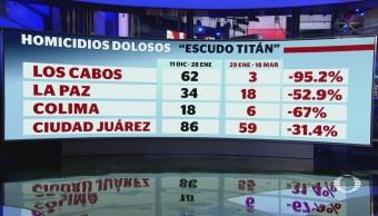Operativo Escudo Titán logra disminuir tasa de homicidios dolosos: CNS