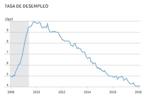 Tasa de desempleo - Estados Unidos