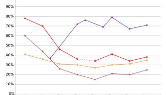 encuestas-elecciones-mexico-2018