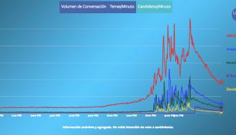 Quién ganó el debate presidencial según el volumen de conversación en Facebook