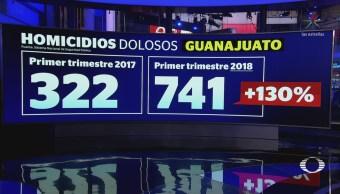 Se disparan homicidios dolosos en Guanajuato
