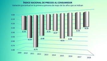 Inflación interanual en México subió 4.46% en mayo: INEGI