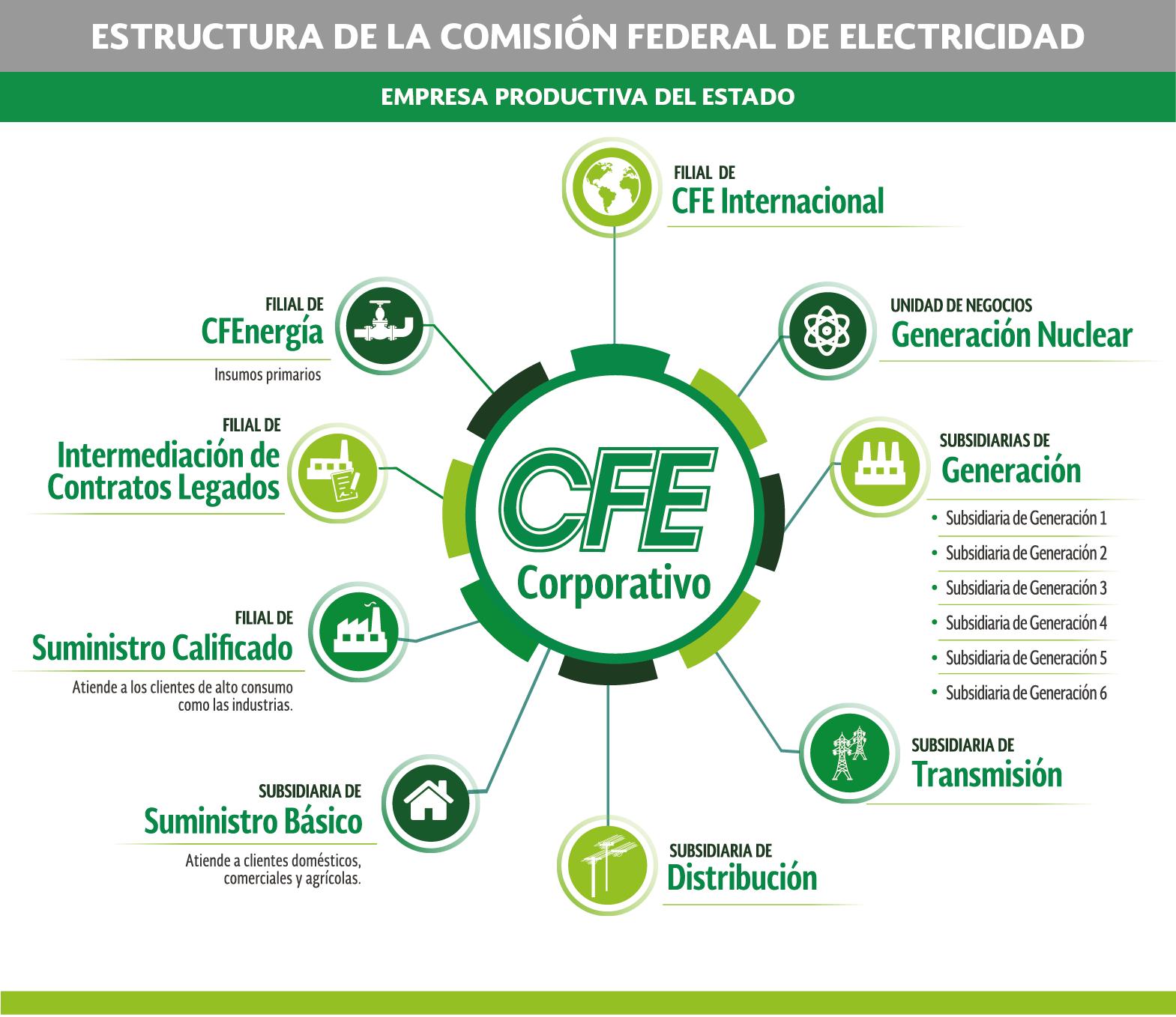 CFE-Comision-Federal-Electricidad-Pagina-Recibo-luz