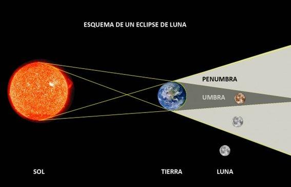 ¿Listos para ver el eclipse lunar más largo del siglo este verano?