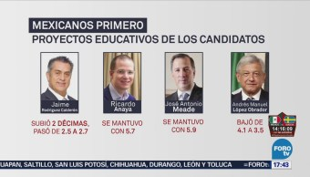 Candidatos Presidenciales Reprobados Materia Educativa