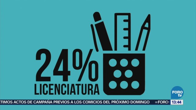 Mexicanos buscan mayor especialización laboral