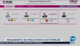 AMLO mantiene ventaja en elección presidencial