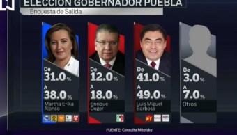 Luis Miguel Barbosa encabeza encuesta de salida en Puebla: Mitofsky