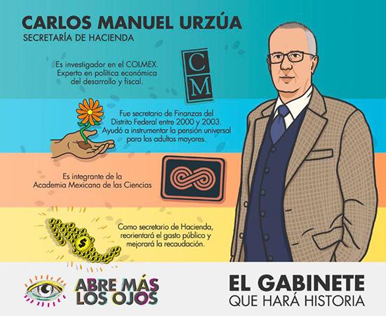 carlos-manuel-urzua-secretaria-hacienda-amlo