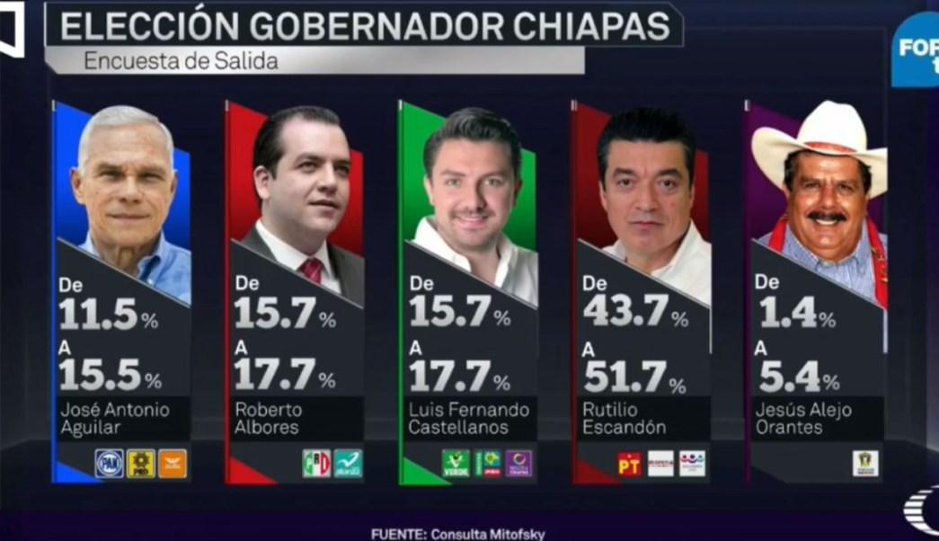 Chiapas, encuesta de salida de ventaja a Morena, PT y PES