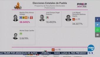 Puebla Participación Ciudadana Fue Más 66%