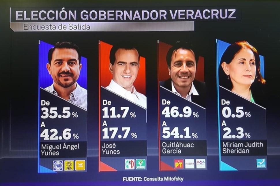 Cuitláhuac García de Juntos Haremos Historia encabeza encuesta de salida en Veracruz: Mitofsky