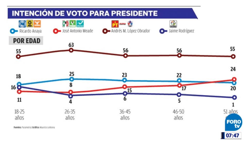 Electores de mayor ingreso y escolaridad votaron por AMLO