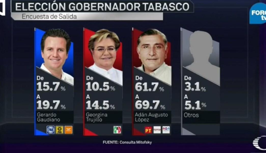 Candidato de Morena aventaja elección gubernatura Tabasco