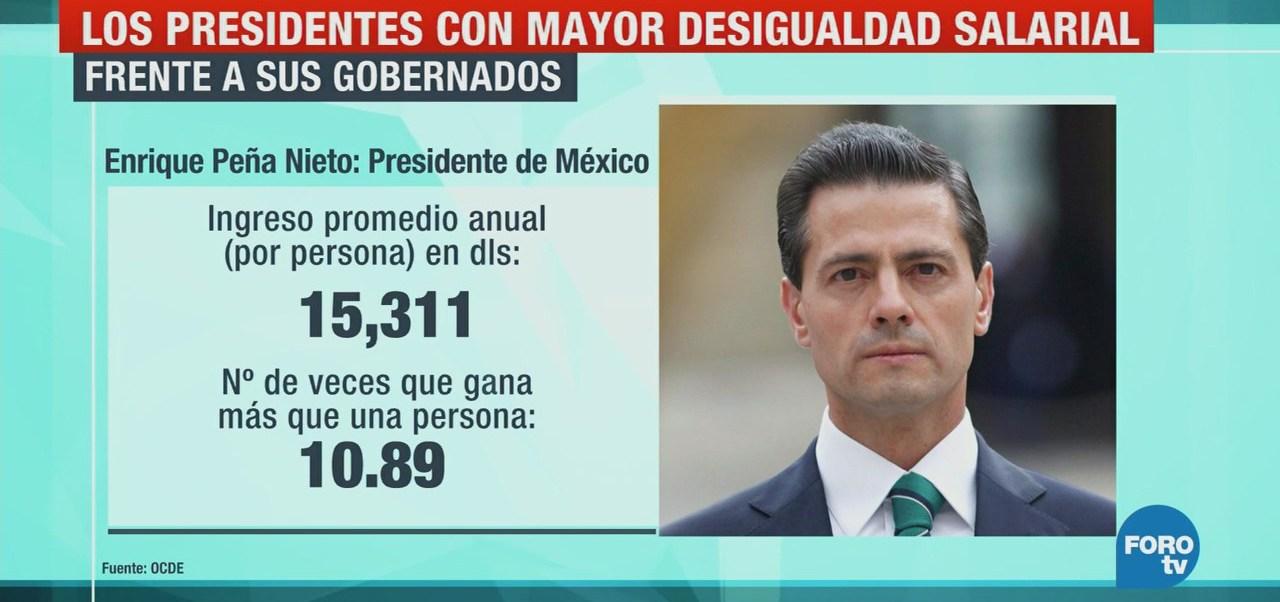 Los sueldos presidenciales