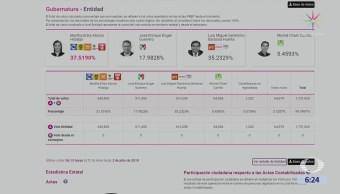 Martha Erika Alonso aventaja en elección por Gubernatura de Puebla