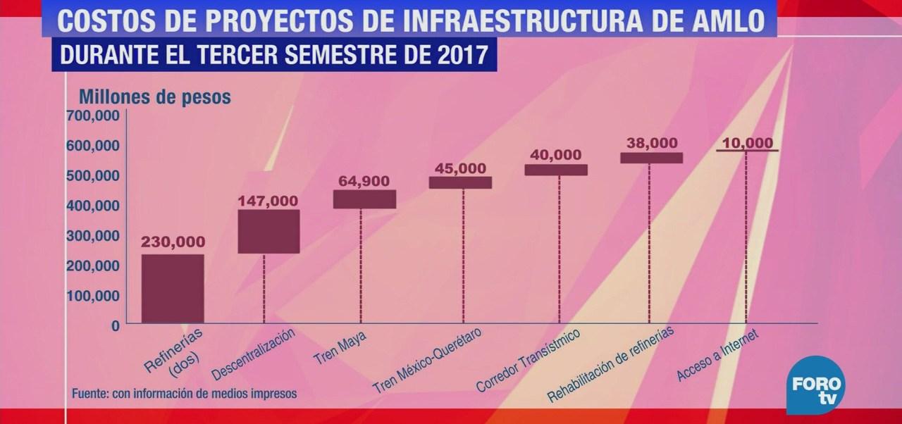 Plan Infraestructuras Amlo El Economista