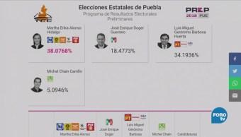 Prep Puebla Lleva Más 97% Actas Capturadas