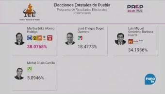 Reportan Tendencia Cerrada Prep Puebla