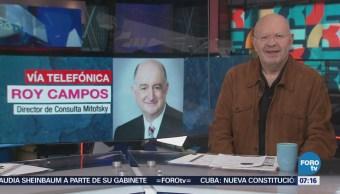 Roy Campos: 6 de cada 10 mexicanos favorecen a López Obrador