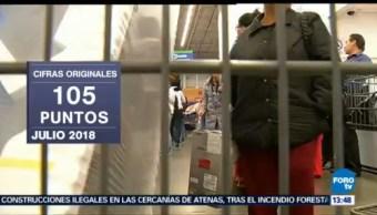 Confianza Consumidor Aumenta 14.8% Julio Inegi