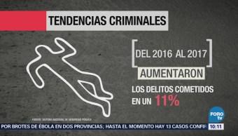 El homicidio en México aumentó 17 por ciento: Consejo de Seguridad Privada