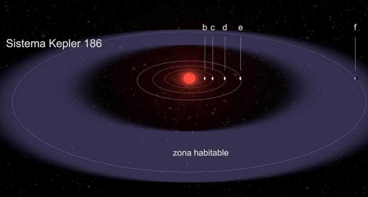 Kepler-186f Explaneta Planeta Tierra Vida Albergar
