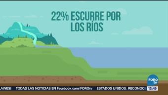 Cifras sobre el agua y el suministro en México