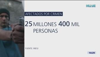 INEGI Más de 25 millones de personas afectadas delincuencia