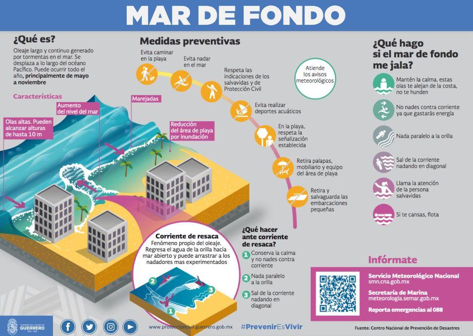 Infografía sobre qué es y cómo actuar frente al mar de fondo