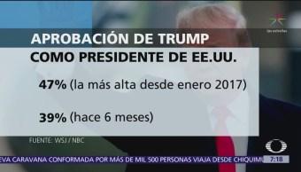 Trump gana aprobación por discurso contra migrantes