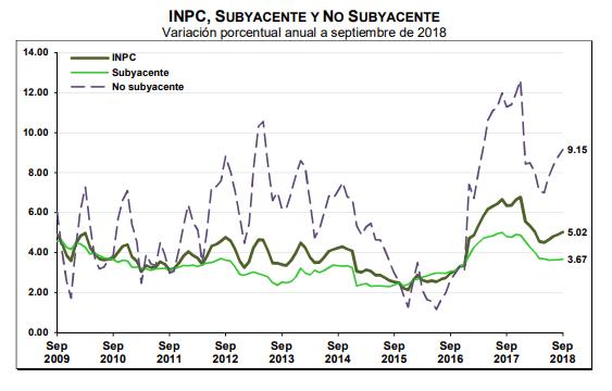 Variación anual de la inflación subyacente y no subyacente a septiembre de 2018 (INEGI)