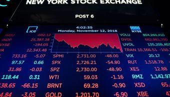 Wall Street cae por debilidad de sector financiero