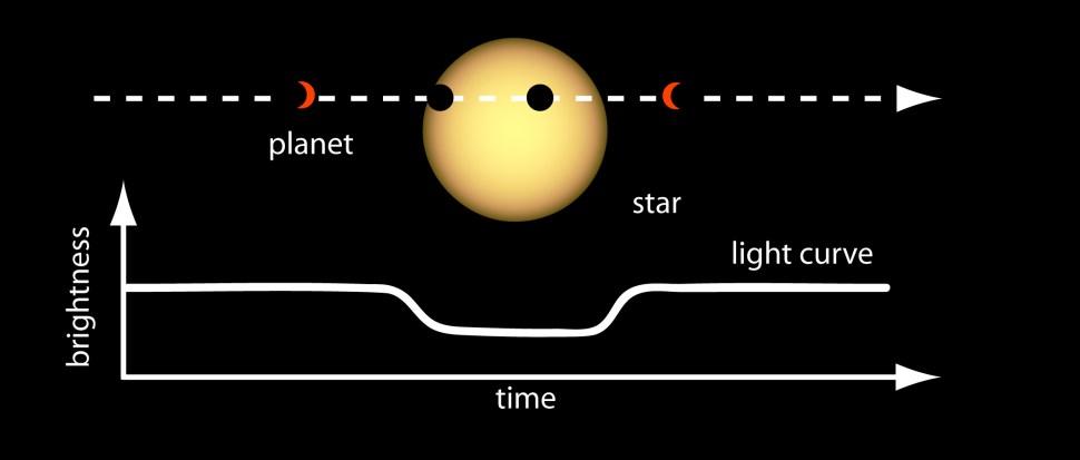 Cuando un planeta atraviesa por una estrella, el brillo de la misma baja . Este es el tipo de evidencia que permitió el hallazgo de K2-88Bb (NASA Goddard)