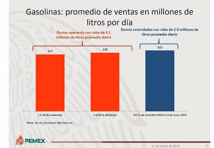 Ventas de combustible subieron el fin de semana, dice Pemex