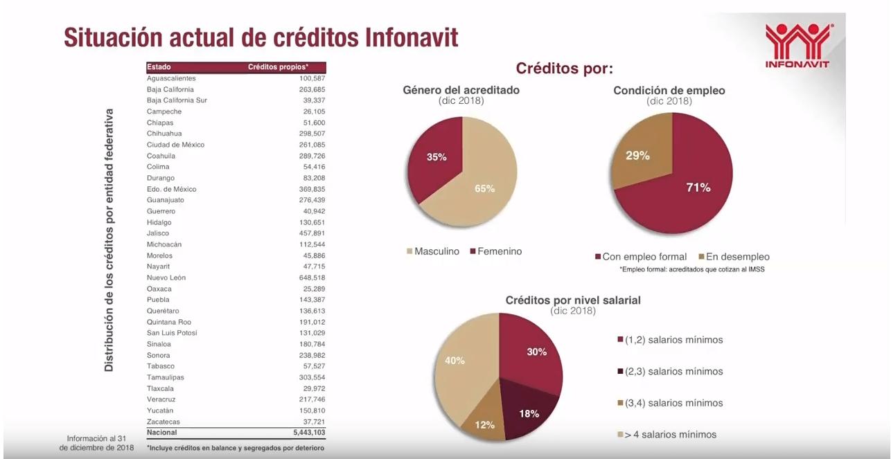 Imagen: Gráfico sobre la situación actual del Infonavit, 6 de febrero del 2019, Ciudad de México