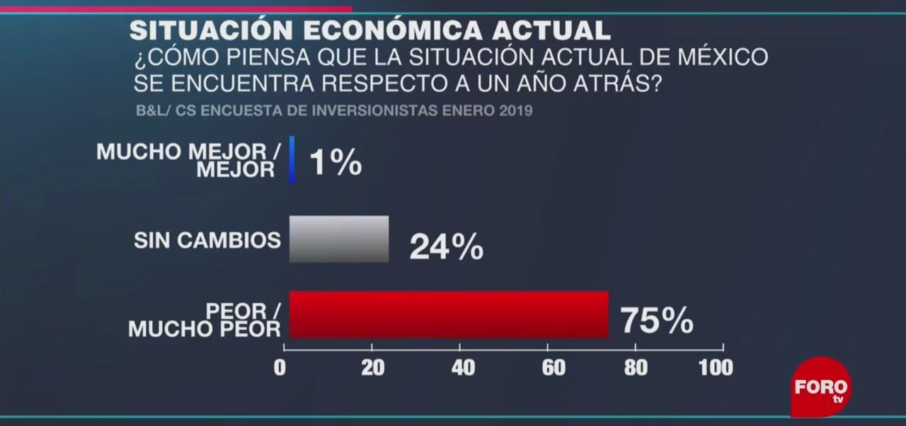 Percepción de inversionistas sobre estado de la economía en México