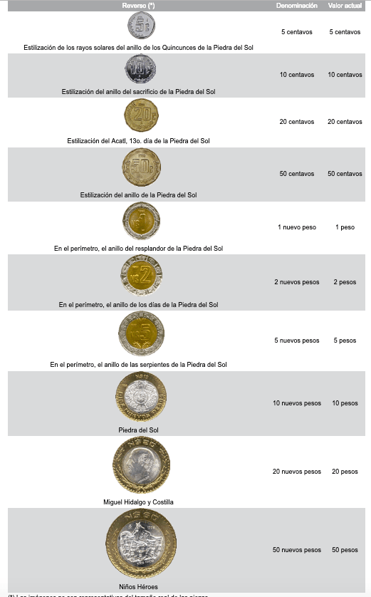 Monedas-Valor-Mexico