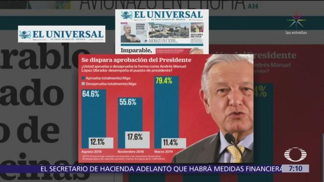 'El Universal' reporta que popularidad de AMLO se ha disparado