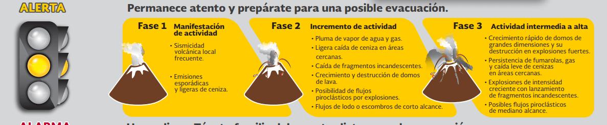 IMAGEN Elevan alerta volcánica del Popocatépetl a amarillo fase 3 Cenapred