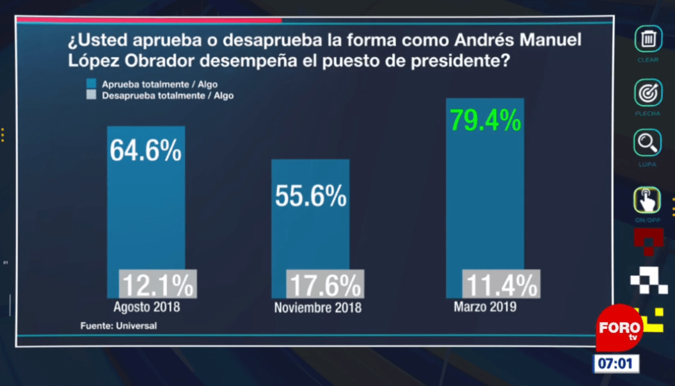 IMAGEN AMLO tiene apoyo de 8 de cada 10 mexicanos, según El Universal FOROtv 11 marzo 2019 cdmx