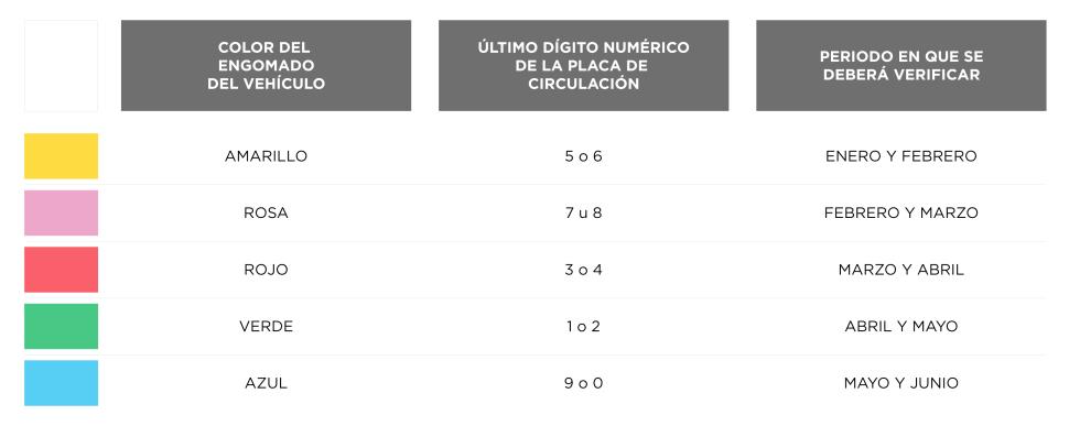 Tabla de periodos ordinarios para verificación en el primer semestre del año (Sedema)