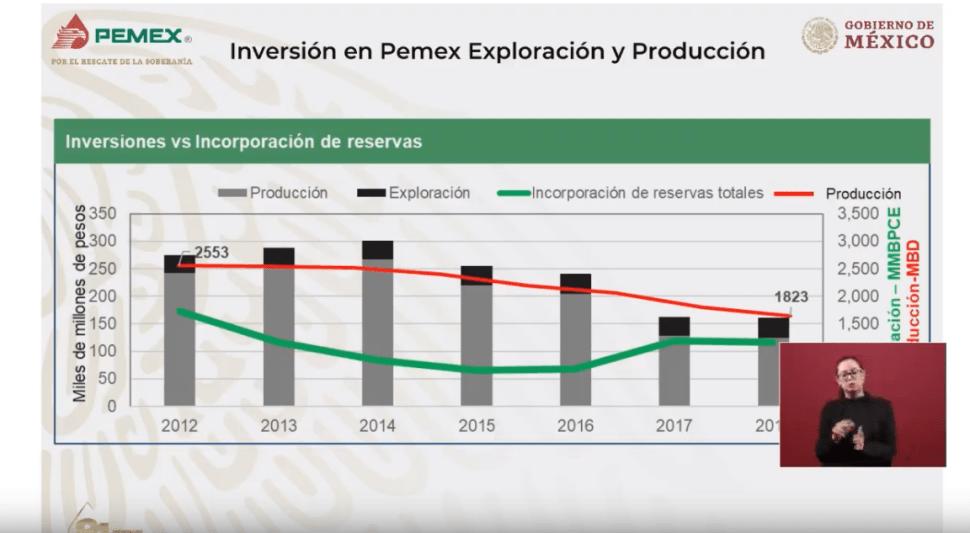 Foto: Tabla presentada por el director de Pemex, 18 de marzo de 2019, México